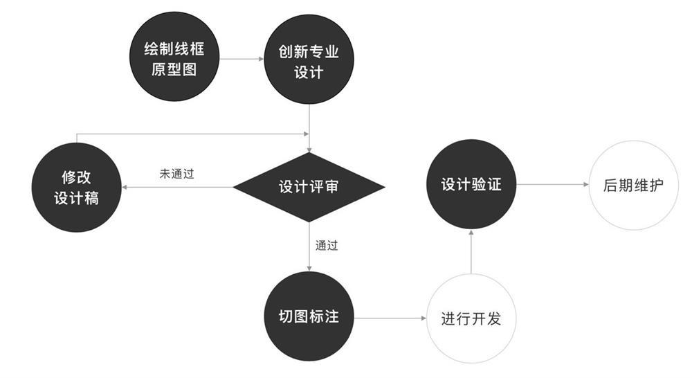 一个完整的设计评审流程是怎样的?来看这篇总结!
