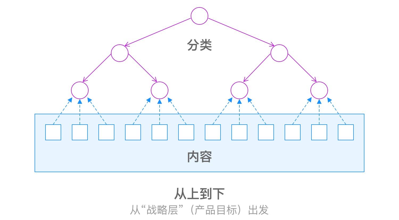 掌握这5个关键点,零基础也能建立信息架构