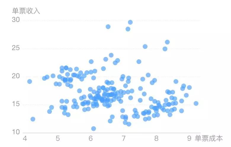 高手总结的15个技巧,让你轻松玩转数据可视化!