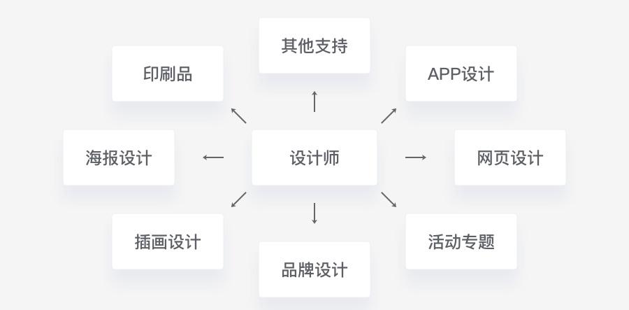 超全面!每个 UI 设计师需要熟知的平面基础