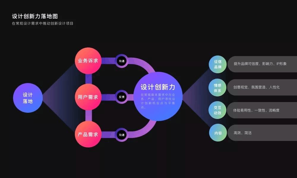 设计团队如何推进OKR,实现设计赋能?