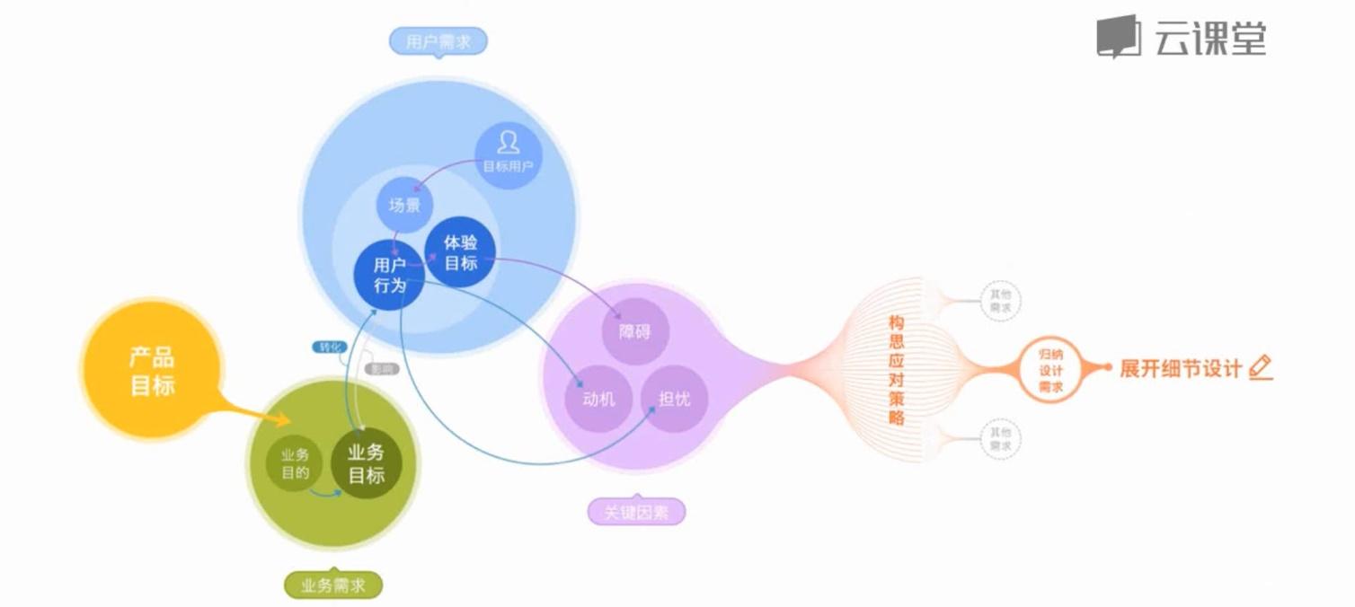 价值2000+的交互学习笔记:设计分析方法和流程全面总结