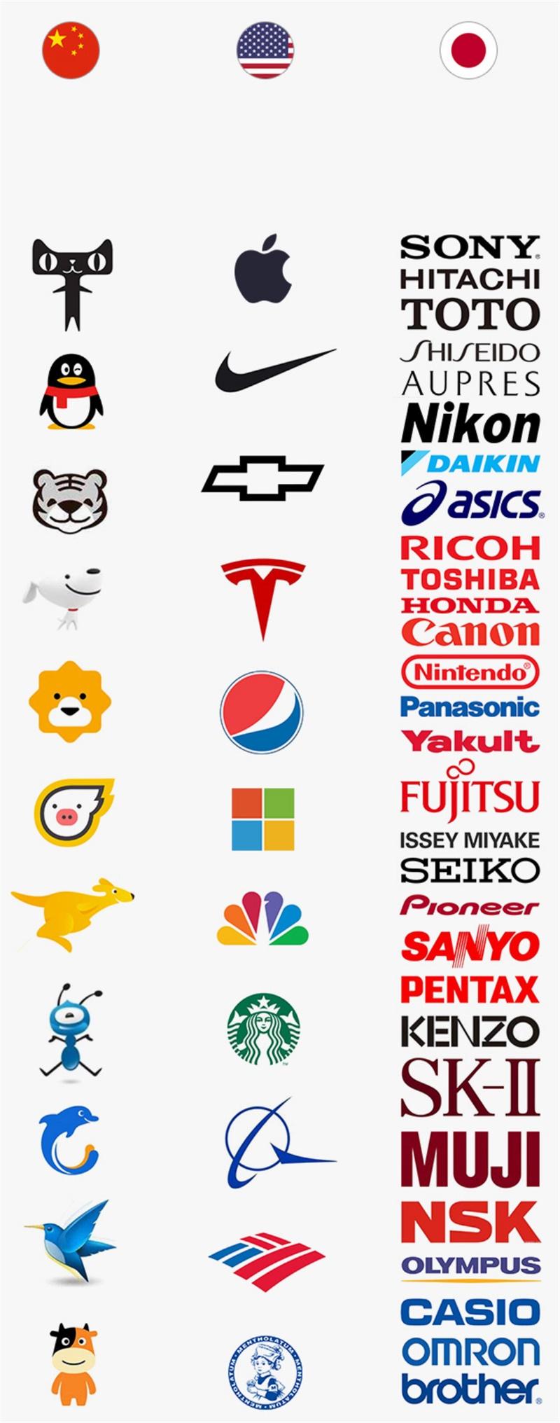 了解这10个差异,做海外产品设计不用慌!