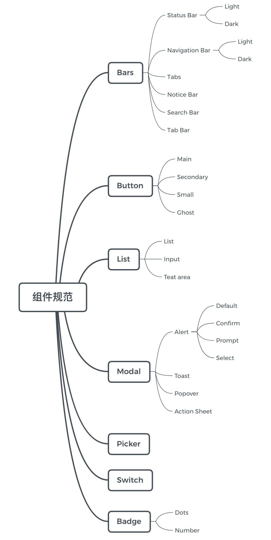 Sketch 进阶教程!利用Symbol 建立一套设计规范组件库?