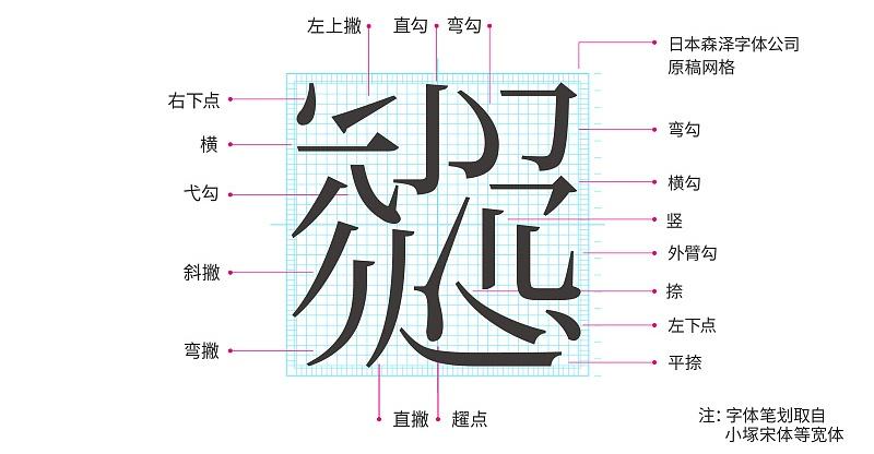 超全面!这可能是最完整的字体设计基础知识!