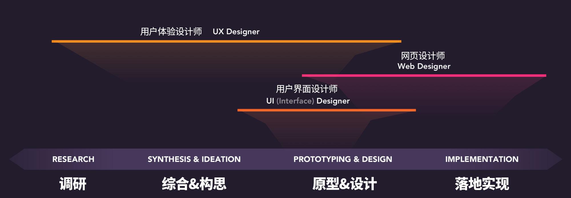 如今的你,到底算是哪种设计师?
