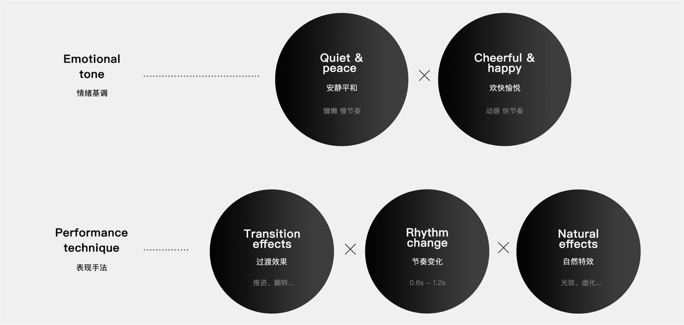 用10分钟,向你展示QQ团队短视频的完整设计过程