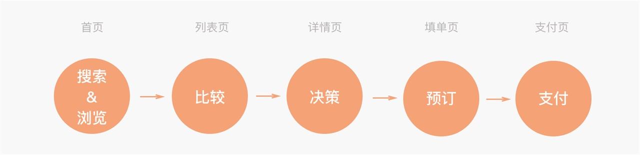 从设计到落地!途家APP 核心流程改版思路全面总结