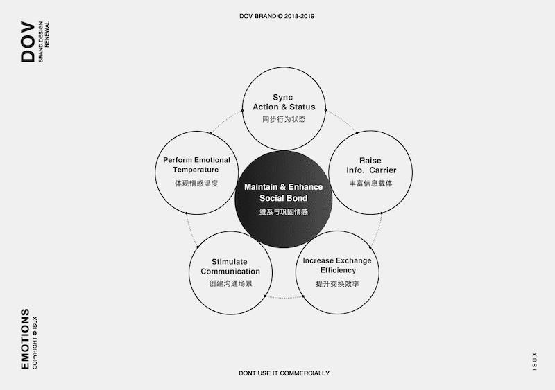 腾讯设计师是如何做社交功能的?这里有一份实战案例复盘!
