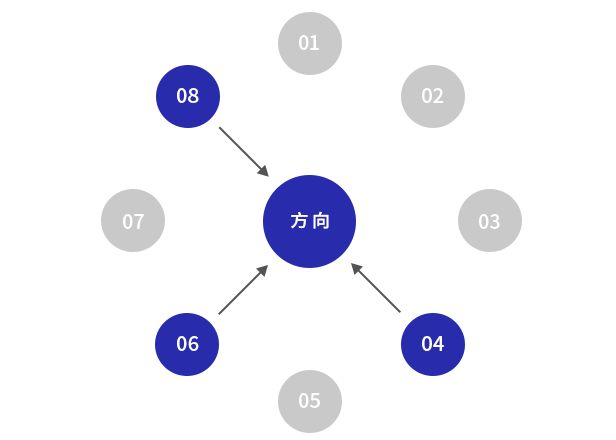 在构思方案的时候,开外挂是一种什么样的状态?