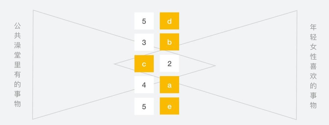 帮你一小时想到100个创意点子的白三角笔记方法