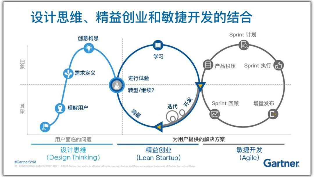 涨姿势!设计思维、精益创业和敏捷开发三者的区别和关联