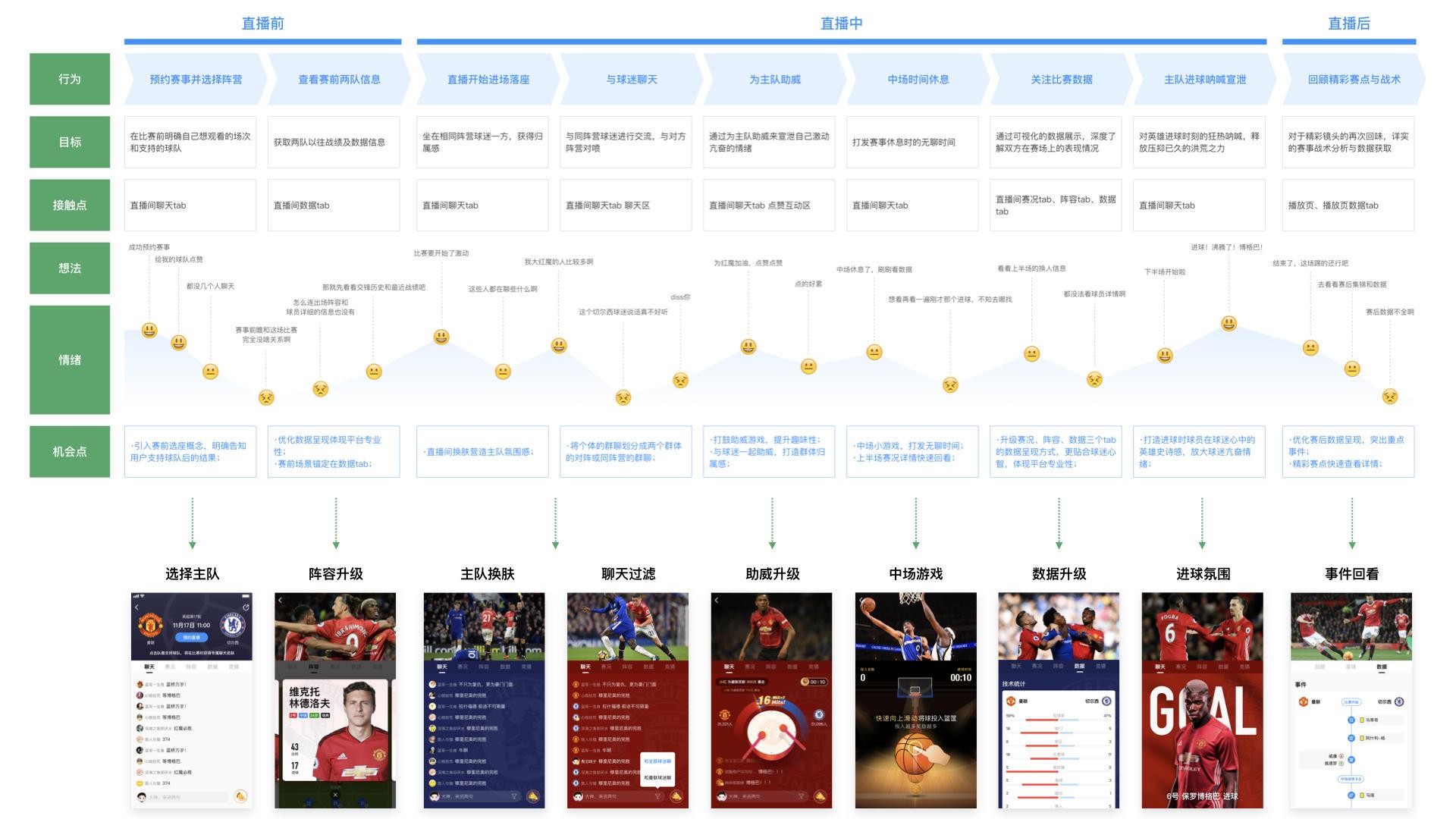 用优酷体育直播的实战案例,为你展示一个专业的改版设计过程