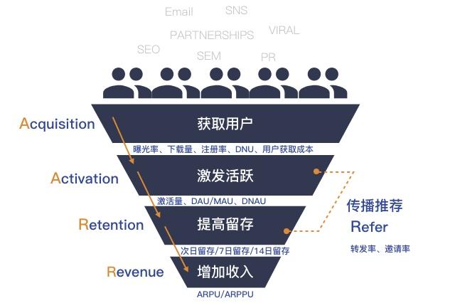 用一篇文章,让你掌握能让用户快速增长的AARRR 模型