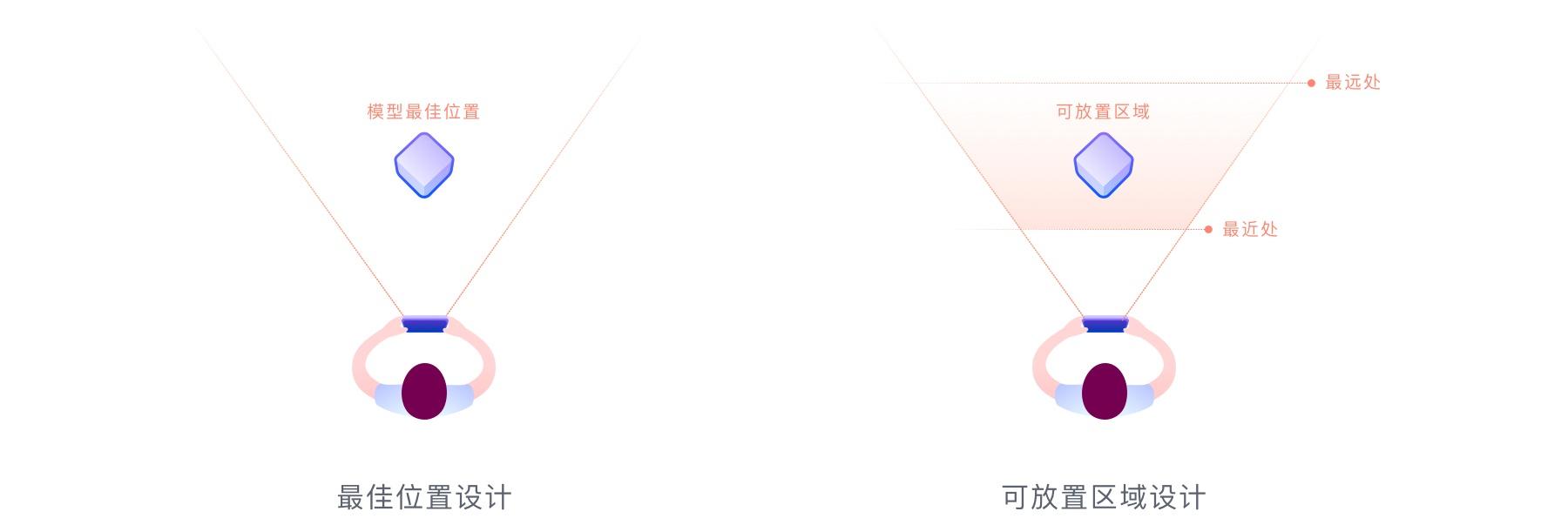 今年超火的放置类AR设计,送你一份大厂出品的设计指南(上)