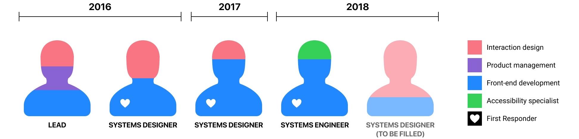 作为全球人气最高的开源社区,Github 的设计系统是如何进化的?
