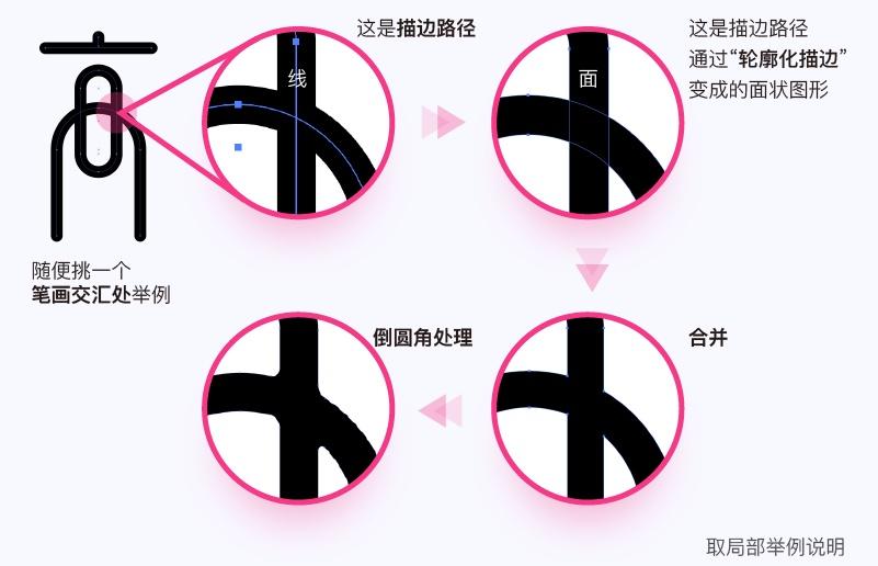 实战案例!详细剖析11款字体的设计全过程(上篇)