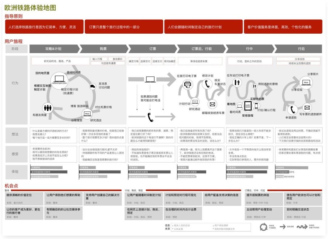 如何制作用户体验地图?来看这篇超全面的总结!