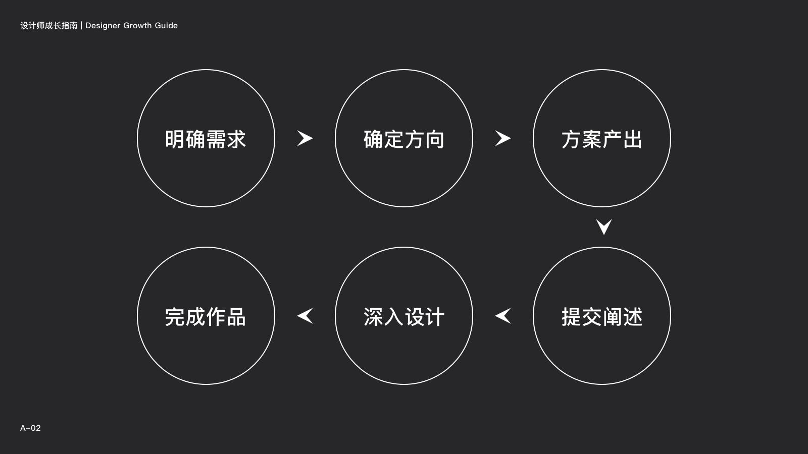 网易设计师:你最关心的10个问题,统统告诉你答案!