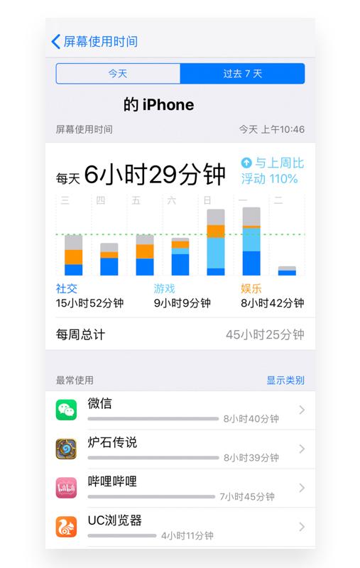 看了iPhone的「屏幕使用时间」,才发现原来自己这么爱玩手机? - 优设网 - UISDC