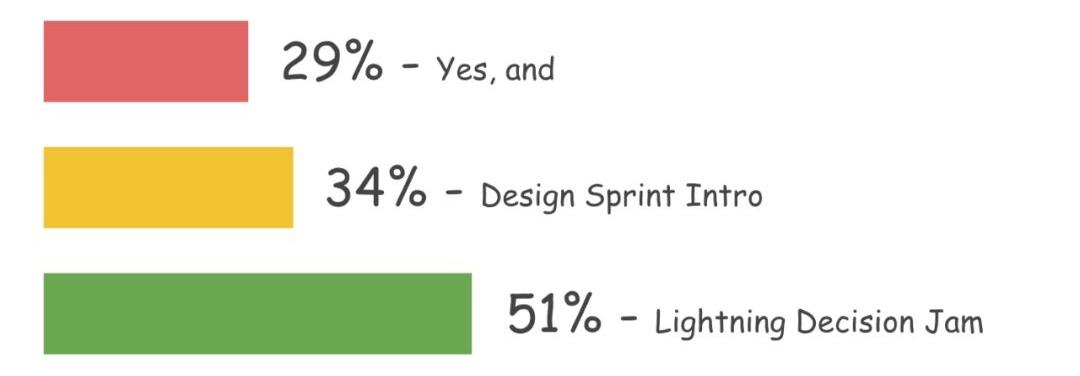 如何准备一场大规模、低风险的设计冲刺工作坊?