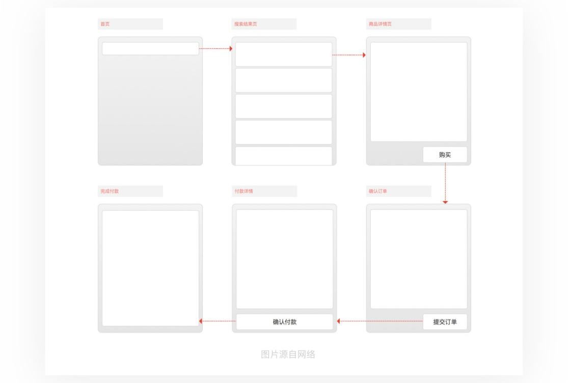 如何从零开始设计一款产品?来看这篇超全面的教程!