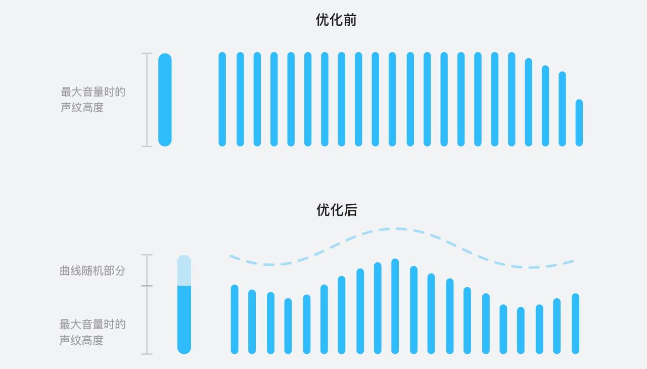 129万人夸奖的QQ语音进度条,是如何设计出来的?