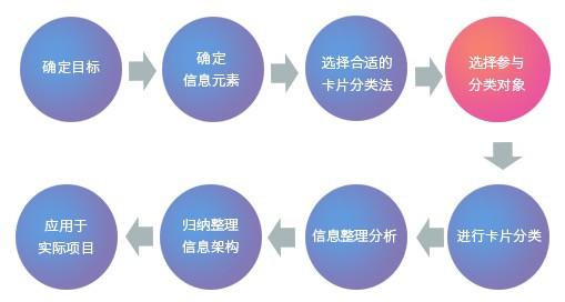 卡片分类法八大步骤,帮你确定产品信息架构