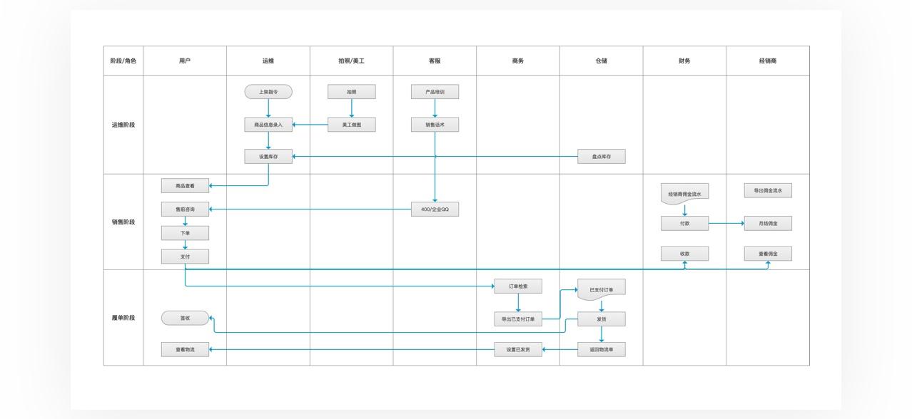 超全基础科普!全方位解析 C 端和 B 端的产品特性