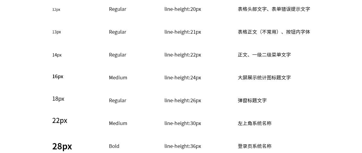 做B端后台产品很复杂?送你一份完整的设计流程和规范!