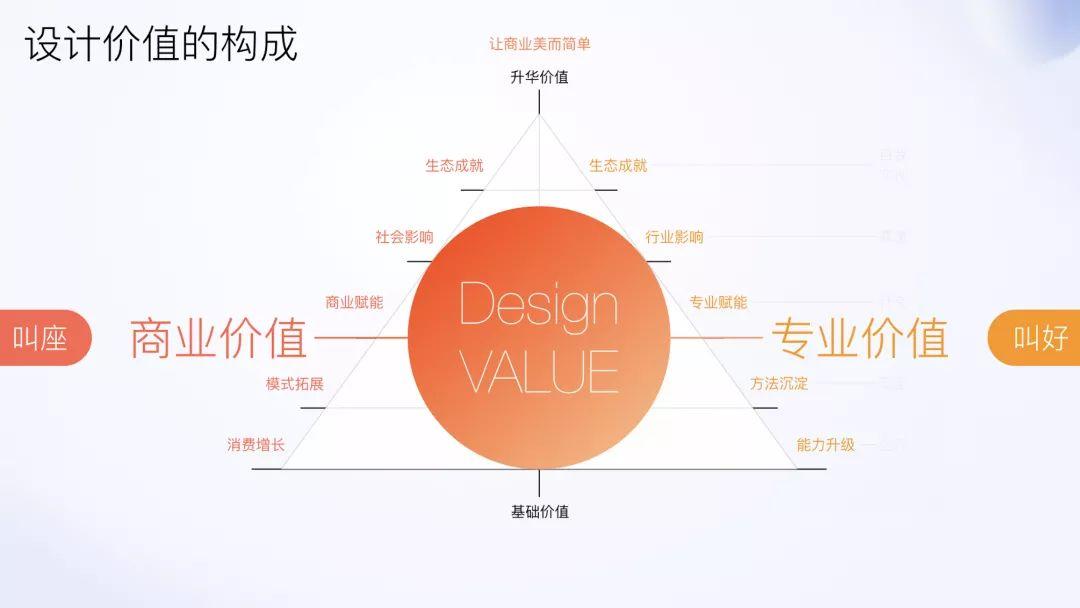 2020 年该如何规划职业道路?来看淘宝设计师的评估体系!