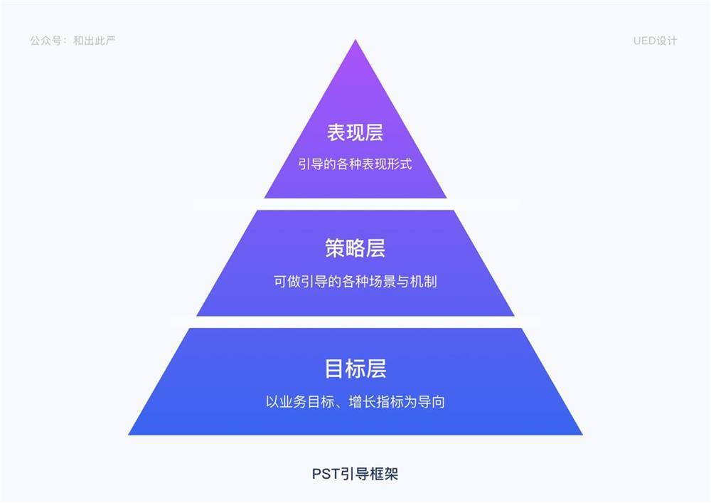 用我搭建的 PST 框架,帮你系统掌握产品的信息引导设计方法