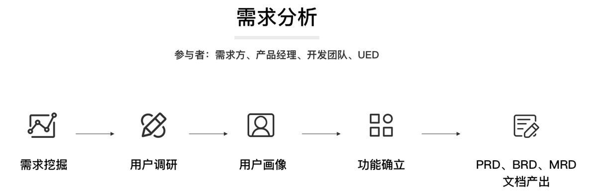 超全面的 UI 工作流程指南(一):需求分析