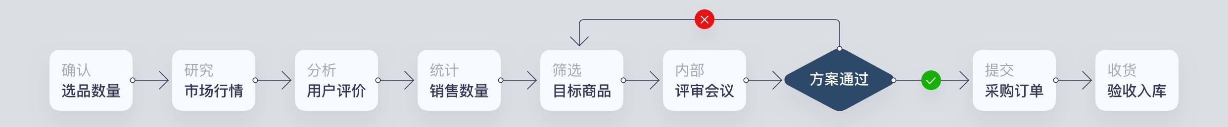 全面了解 B 端产品设计:如何理解需求?