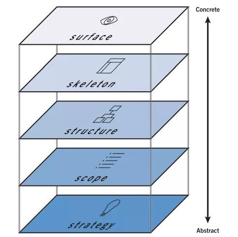 用一个完整可执行的 UX 流程,让你的设计效率翻一倍!