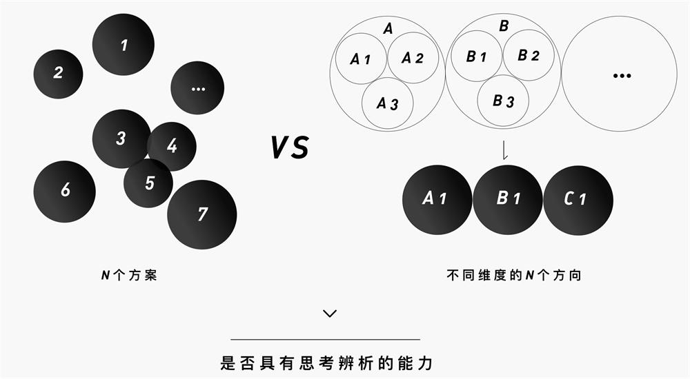 腾讯高级设计师:如何输出清晰有效的设计方案?
