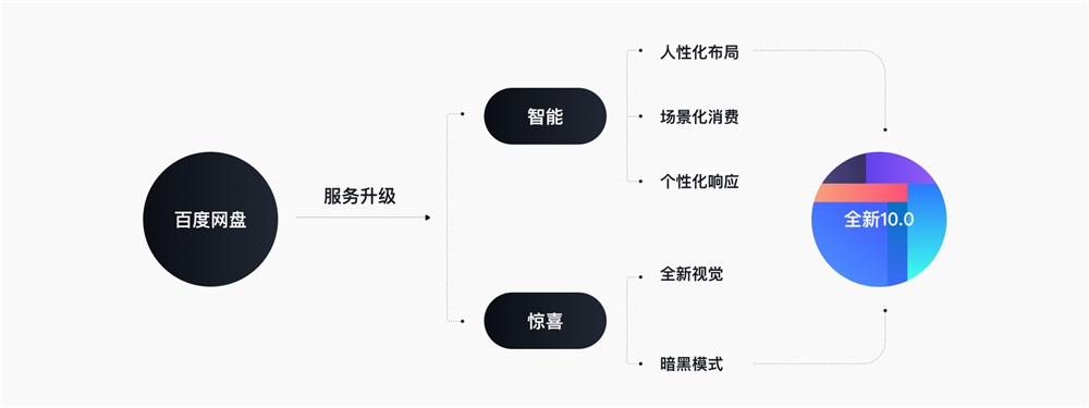 采用全新设计语言的百度网盘10.0,是如何做服务升级的?