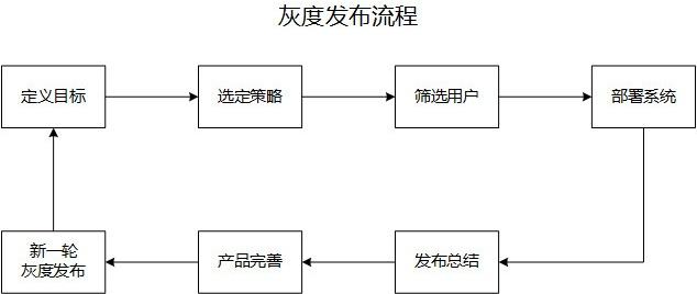 超全面的 UI 工作流程指南(七):设计验证