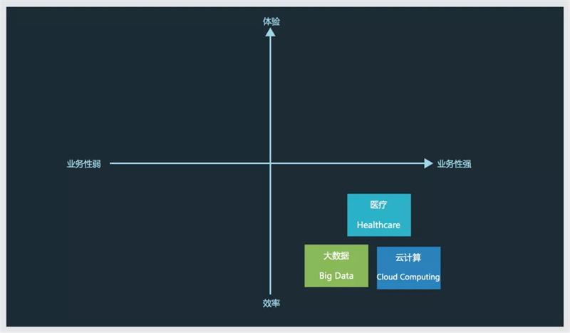 如何做好B端产品设计?网易设计师总结了这个乐高设计法!