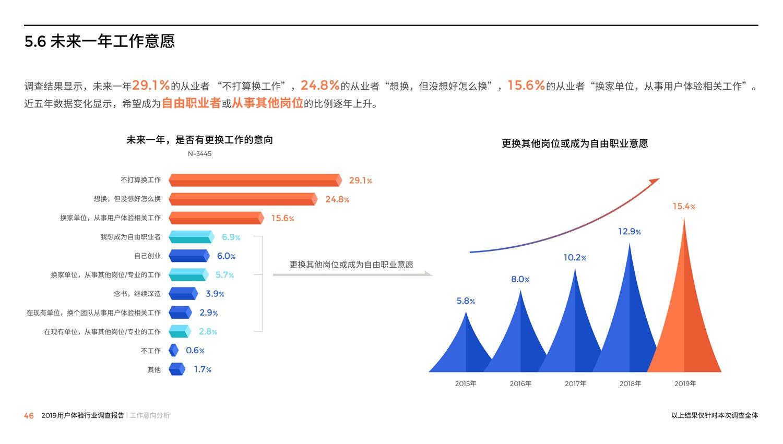 腾讯重磅出品!2019中国用户体验行业调查报告