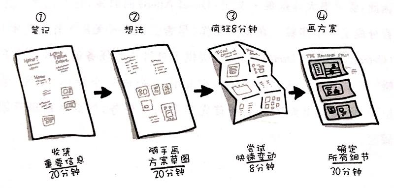 产品设计中如何有效利用设计冲刺?来看这篇超全指南!