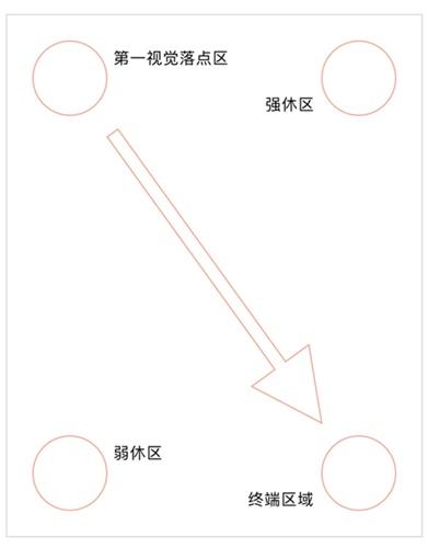 按钮规范系列!从四个方面详解「按钮位置」的设计方法