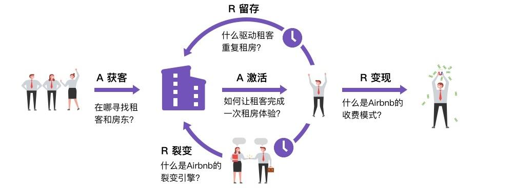 如何应用AARRR策略成为全球第一大民宿平台?来看这份全面分析!