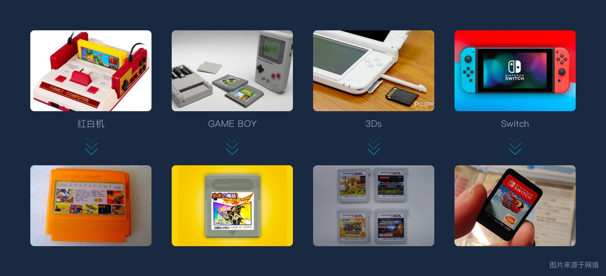 用游戏中心的实战案例,为你展现腾讯高手的完整改版设计流程