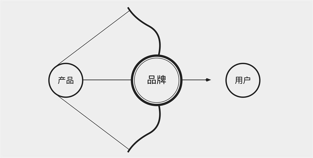 大厂 UI 设计师的进阶武器:如何立足于品牌做 UI 设计?