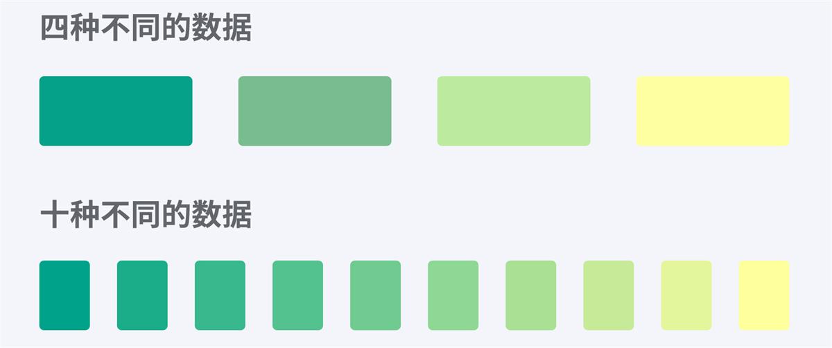 两万五千字!写给设计师的数据可视化指南