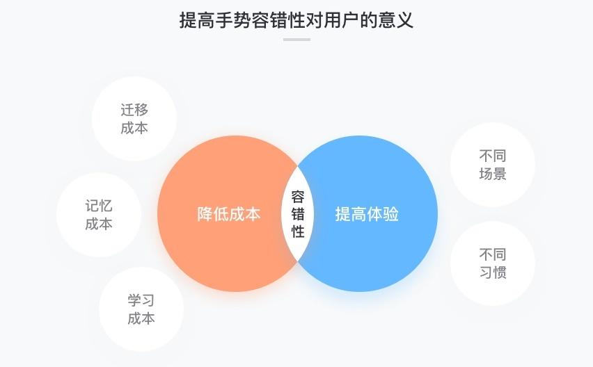 如何设计交互手势?先学会提高容错性和逻辑性!插图6