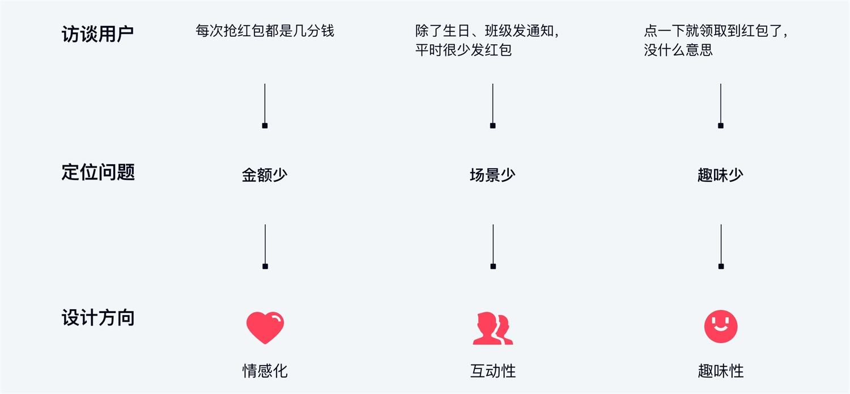 大厂案例复盘!QQ接龙/画图红包是怎么设计的?--九分科技
