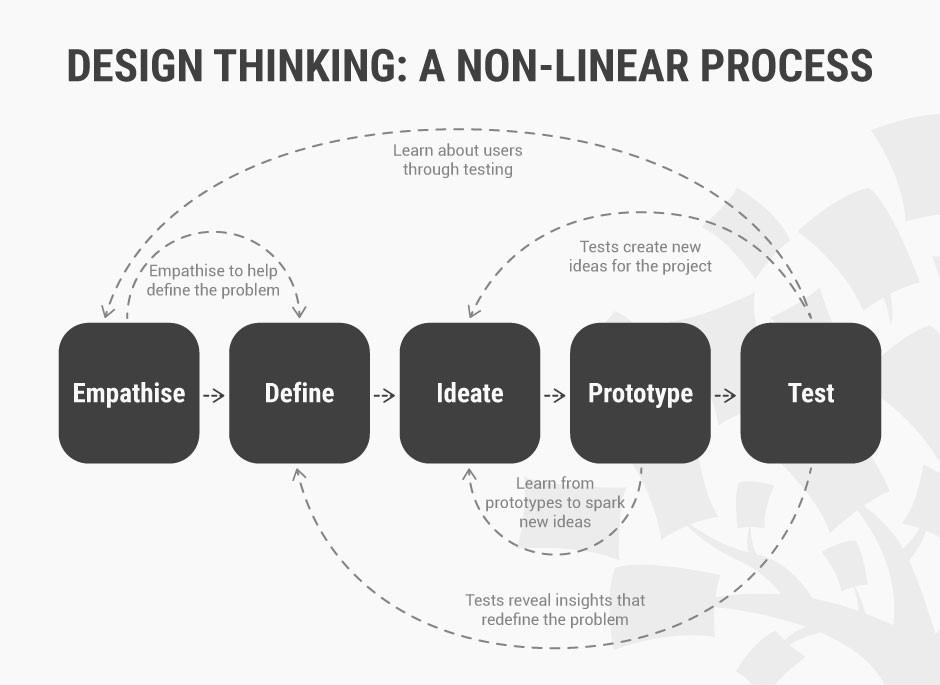 用一篇文章,帮你掌握斯坦福大学的设计思维模型