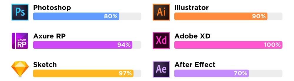 UI 设计师需要学什么?来看高手总结的能力模型!